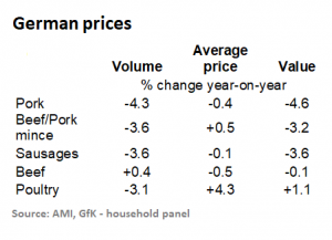 german-pork-prices