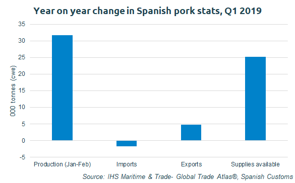 Year-on-year change in Spanish pork stats, Q1 2019