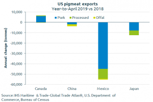 us-pigmeat-exports-yt-april