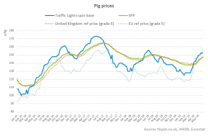 spot-prices-and-the-spp-chart 3