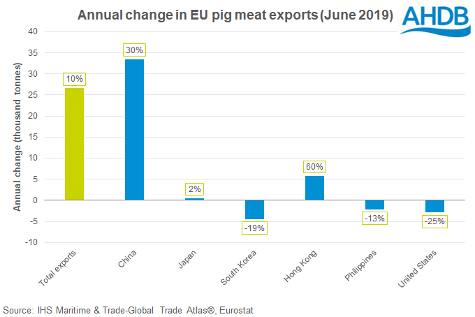 annual-change-in-eu-pig-meat-export-volumes-by-country