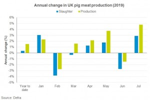 annual-change-uk-pig-meat-production