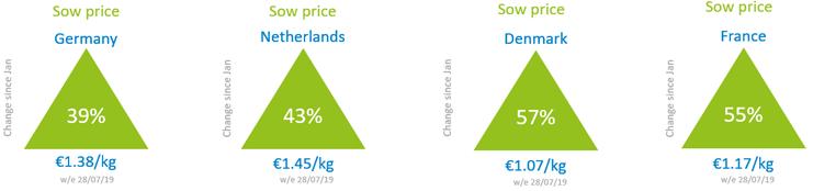 eu-sow-price-trends