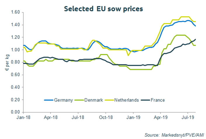 eu-sow-prices-chart