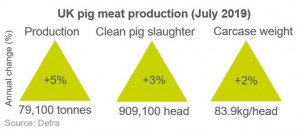 uk-pig-meat-production