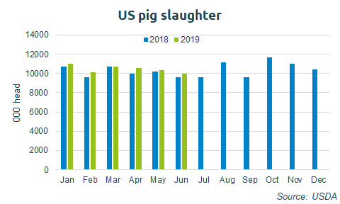 us-pig-production