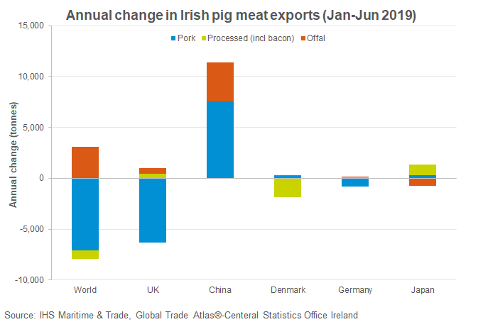 annual-change-in-irish-pig-meat-exports-jan-jun-2019