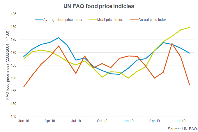 fao-food-price-index