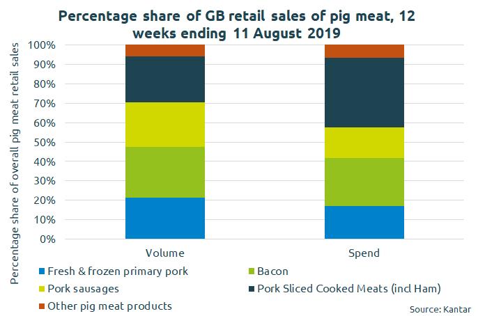 pork-retail-share-chart
