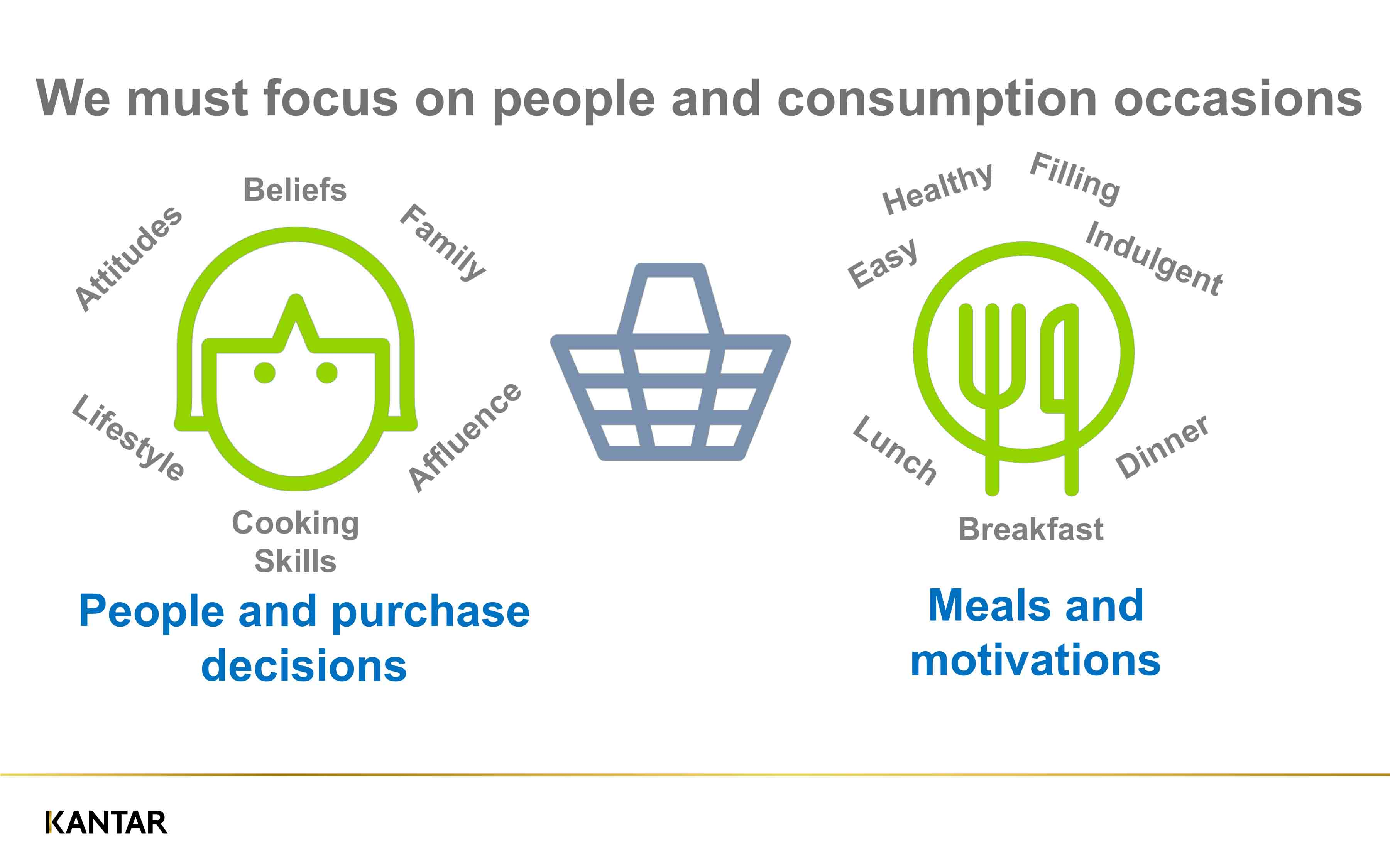 Research drilled down into consumer motivation and asked what drives the purchase decision Source: Kantar