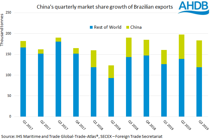 brazilian-pork-china-market-share