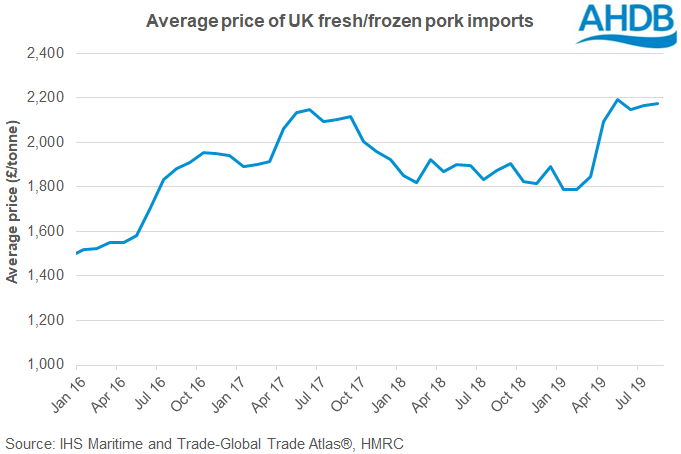 uk-trade-average-unit-prices-of-uk-pork-imports-graph