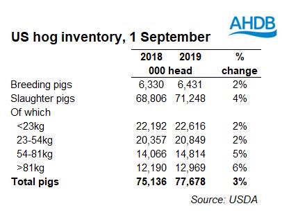 us-hog-inventory