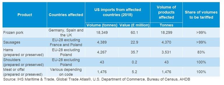 us-tariff-on-eu-pork