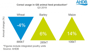 cereal-usage-in-gb-animal-feed-production