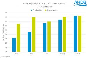 russia-pork-chart