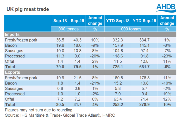 uk-pig-meat-trade-table-september-2019