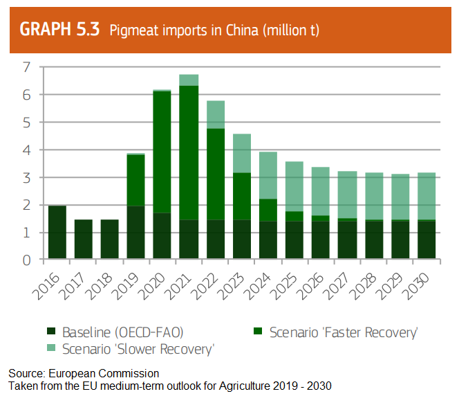 ec-report-on-asf-in-china-and-its-recovery-imports-chart-chart