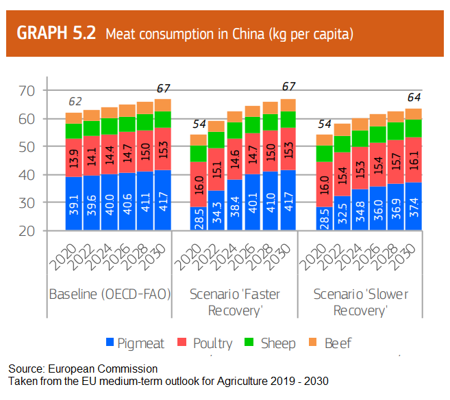ec-report-on-asf-in-china-and-its-recovery-meat-consumption-chart