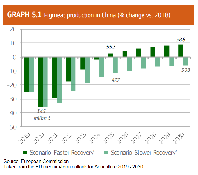 ec-report-on-asf-in-china-and-its-recovery-production-chart