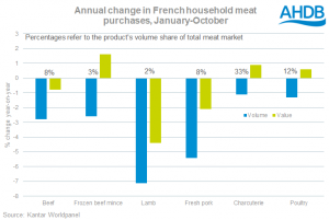 french-consumption