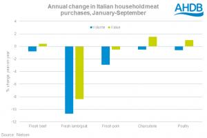 italian-consumption