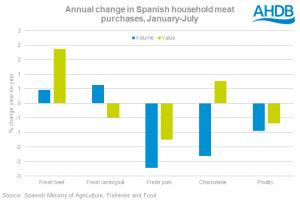 spanish-consumption