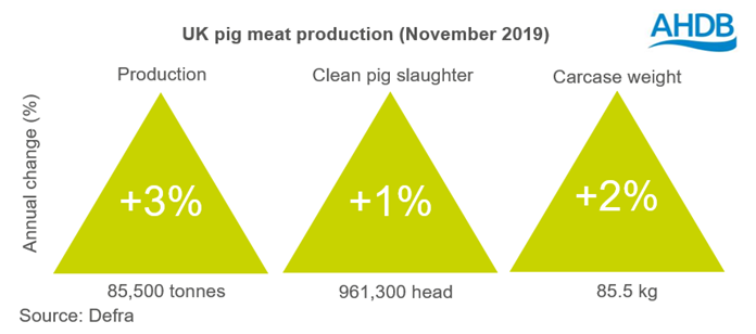 uk-pig-meat-production-november-2019