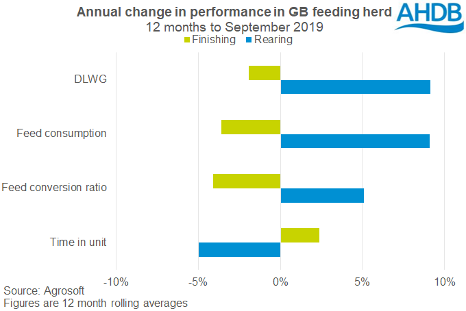 annual-change-in-performance-in-gb-feeding-herd-12-months-to-sept-19