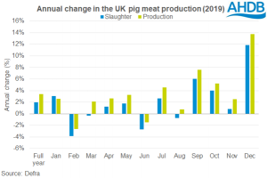 annual-change-in-uk-pig-meat-production-2019