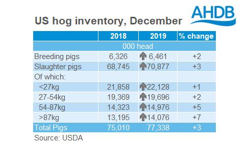 us-pig-inventory