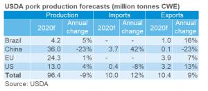 usda-pork-production-forecasts-million-tonnes-cwe