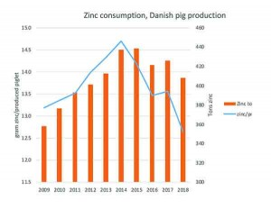 Figure 1 – Zinc consumption, Danish pig production
