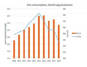 Figure 1 – Zinc consumption, Danish pig production
