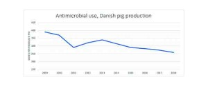 Figure 2 – Antimicrobial use, Danish pig production