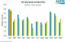 EU Production chart