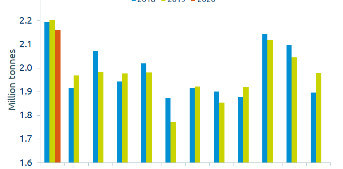 EU Production chart