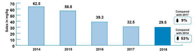 UK livestock industry antibiotic usage has halved in four years.  Source: 2019 VARSS report