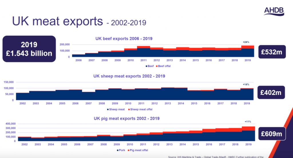 AHDB export webinar UK exports