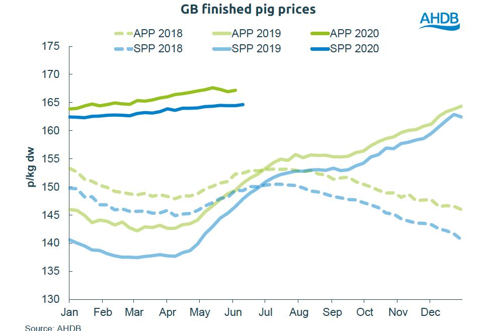 Domestic prices