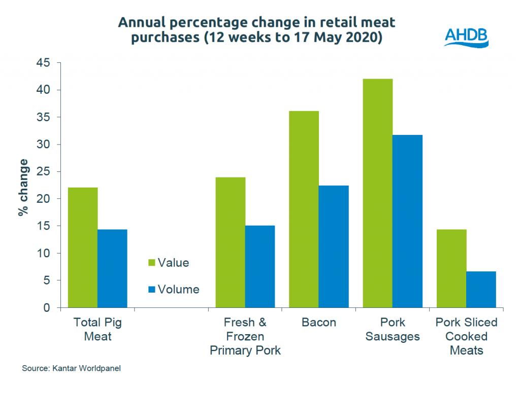 Retail demand