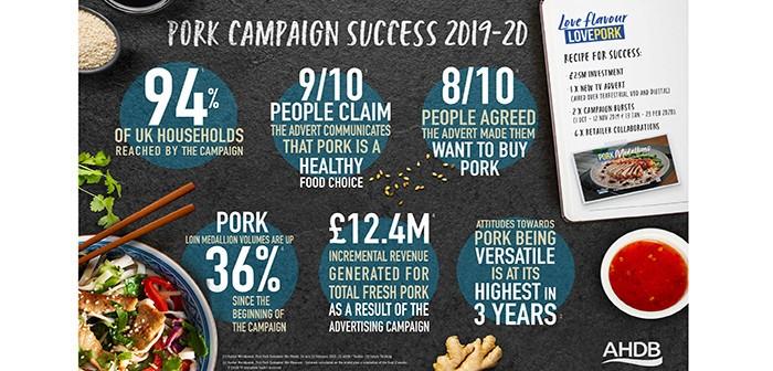 AHDB Pork Campaign