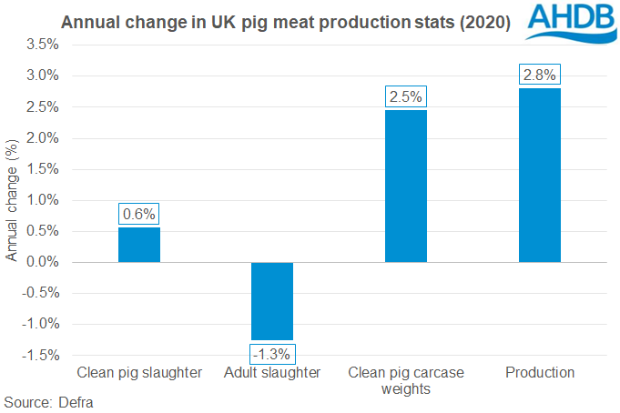 Annual change in UK production stats (2020)