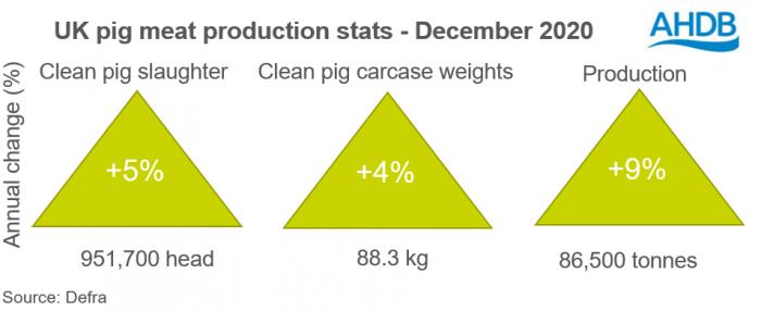 UK pig meat production stats (Dec 2020)