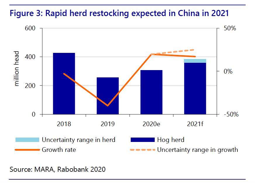 Rabobank China graph