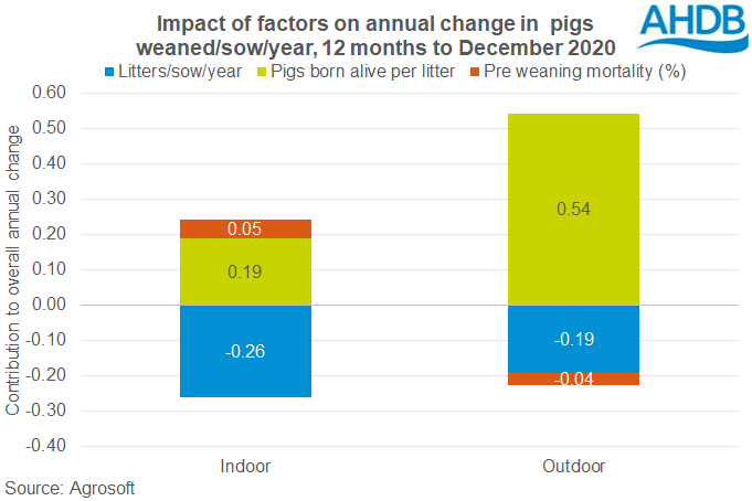 Impact of factor on breeding herd performance (12 months to Dec 2020)