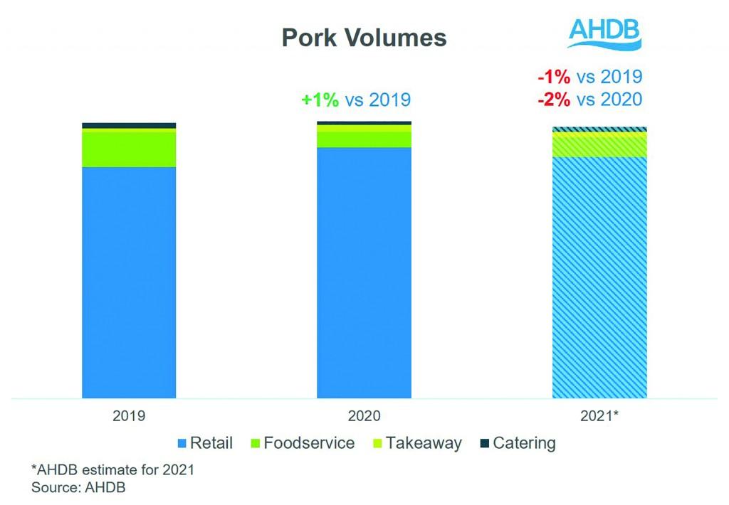 Pork Volumes