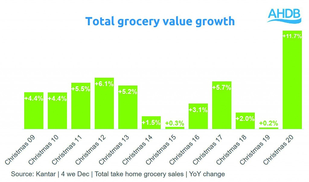 Total grocery value growth