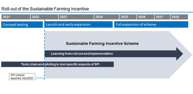 roll-out-sustainable-farming-incentive