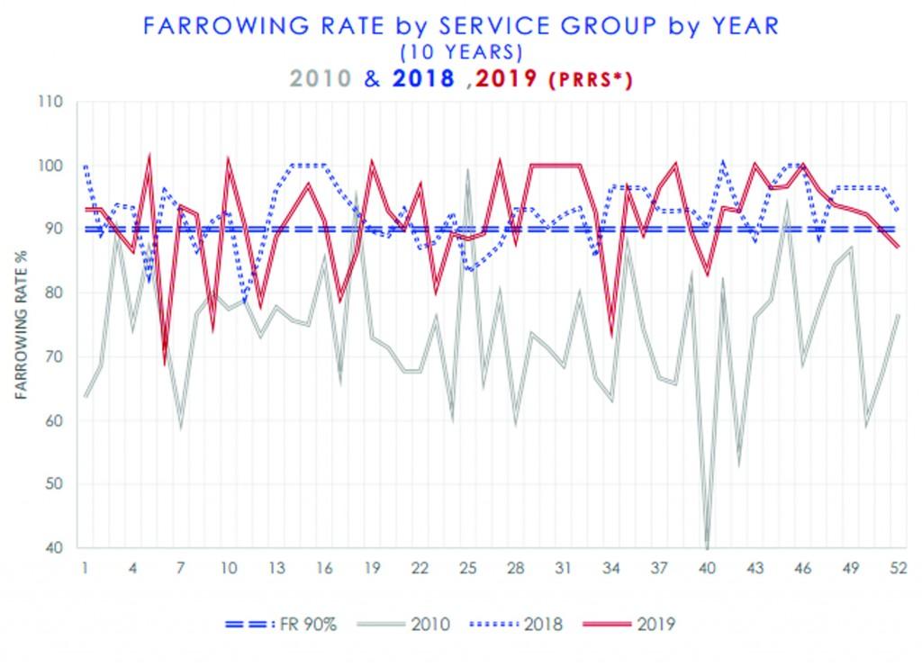 Farrowing rate